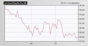 Divi Chart Divi Diverse Income Trust The Share Price With Divi Chart