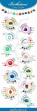 Birthstones Chart By Month Luxury Birthstone Colors For Each Month ...