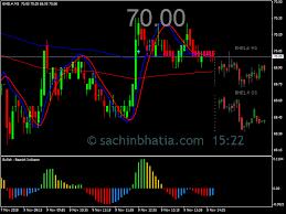 Bhel Live Chart Sachin Bhatia Equity Research