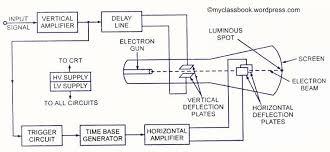 crt block diagram ireleast info cro and its working myclassbook wiring block