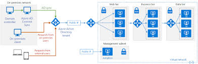 Integrate On Premises Ad Domains With Azure Ad Azure