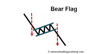 Bear Flag Pattern Inspiration The 48 Best Price Action Patterns Ranked By Reliability