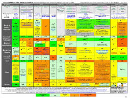 Glp 1 Agonist Comparison Chart Diabetes Agents Outcomes Comparison Summary Table 1