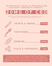 Edible Dosage Chart This Is How You Actually Dose Cbd Nice Paper