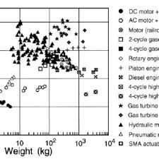 1 Power Weight Ratio Versus Weight For Sma Actuators As