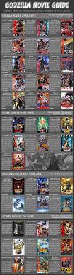 Godzilla Evolution Chart The Amateurs Guide To Godzilla Vox