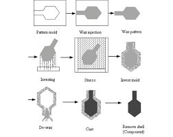 Investment Casting Showing Processing Flow Of The Investment Casting