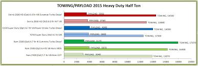 Truck Owners - 2015 Heavy Duty Half Ton Comparison