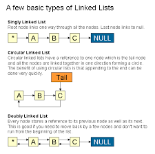 linked lists tutorial examples and java code java  linked lists tutorial examples and java code
