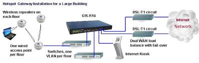 how to get good wifi hotspot wireless coverage for large buildings posted in wifi hot spot installation