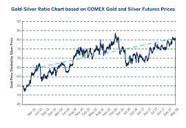 Spread Trading Opportunities With Precious Metals Cme Group