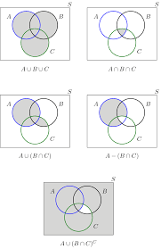 Venn Diagram And Set Notation Probability Union Intersection Venn Diagram Worksheet