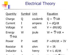 electrical theory quantity symbol unit equation