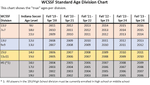 Age Chart Wcssf West Central Suburban Soccer Federation