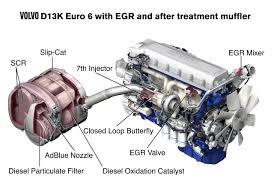similiar volvo truck engine diagram keywords revista coche el volvo fh estrena el motor matildeiexcls limpio de la historia