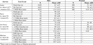 Military Fitness Test Chart Physical Fitness Test Scores Download Table