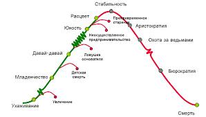 Есть только миг между прошлым и будущим жизненный цикл  Есть только миг между прошлым и будущим жизненный цикл организации Инструкция для менеджера среднего
