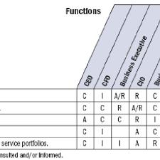 Data Governance Raci Chart