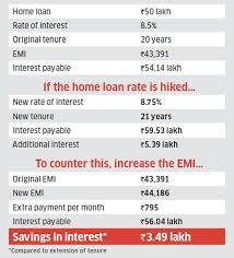 Sbi Car Loan Rate Of Interest Chart Home Loan Three Steps Home Loan Borrowers Can Take To