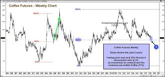 Ice Coffee Futures Chart Is Coffee Setting Up For A Summer Counter Trend Rally See