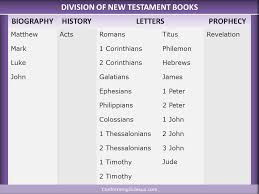 Division Of New Testament Books Books Of The Bible