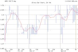 Vista Gold Corp Amex Vgz Stock Chart Quotes Ino Com