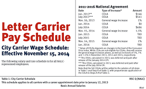 Nalc Contract 2017 Pay Chart Letter Carriers To Receive 1 Pay Raise On November 14