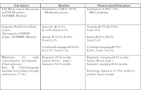 Table 5 From Outcome Of Combined Treatment Approach In