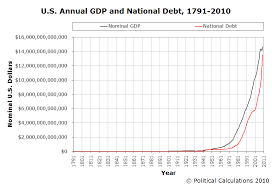 Political Calculations Visualizing The U S National Debt