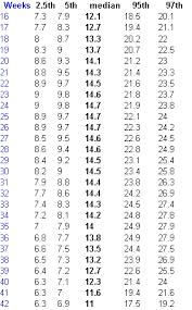 Amniotic Fluid Volume Chart Amniotic Fluid Level Chart