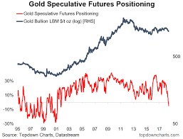 Speculative Chart Chart Of The Week Gold Positioning Back To Bearish Spdr