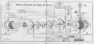 Chart On The Course Of Time From Eternity To Eternity What Is Protestant Art In What Is Protestant Art