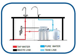 water filter diagram. It Is Important That Before Installation, The Mains Water Supply Should Be Turned Off. Filter Diagram