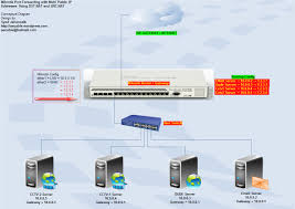 mikrotik with multiple wan ip's and port forwarding hairpin nat what does port forwarding do for ps4 at Port Forwarding Diagram
