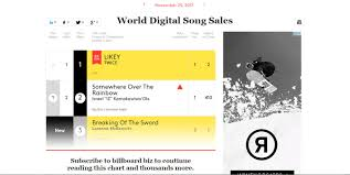 Twices Likey Spends Second Week Atop World Digital Songs
