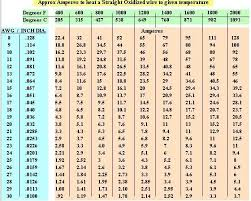 Royal Cord Sizes Chart Wire Ampacity Rating Chart What Is Wire Ampacity And How Do