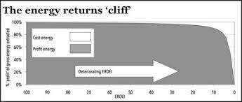 Eroei Chart More Than One Way To Fall Off A Cliff An Outside Chance