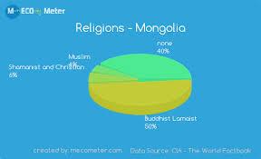 Religions Mongolia