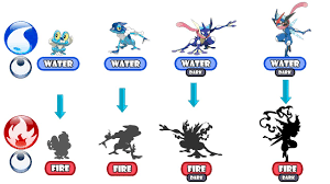 Pokemon Froakie Evolution Chart Pokemon Evolution Type Swap Froakie Evolve To Ash Greninja Fire Type