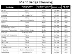 Emergency Preparedness Merit Badge Chart Disaster Prep 101 Free Download Emergency Preparedness