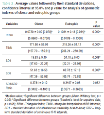 Geometric Indexes Of Heart Rate Variability In Obese And