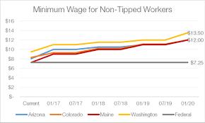 Arizona Minimum Wage Chart Tiny Victories Hourvoice