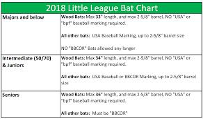 2018 Little League Pitch Count Chart Bat Rules