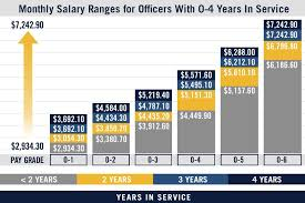 Navy Enlisted Pay Chart Military Pay Chart Us Navy Pay Grades Navy Com