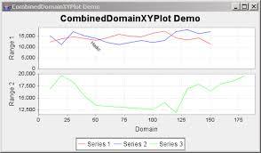 Jfreechart Combined Xy Plot Demo 1 Combined Xy Plot