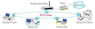 ugl2454 ape this device can be setup into ap client mode and will transform any ieee 802 3 ethernet device e g a computer printer etc into an 802 11b wireless