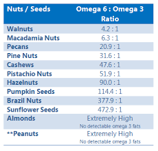 Visit The Post For More In 2019 Omega 3 Foods Healthy