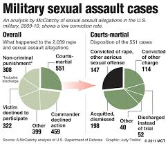 Sexual harrassment in the military
