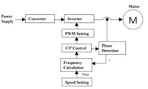 speed control methods of various types of speed control motors closed loop control