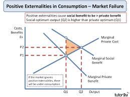 Negative Externality Graph Externalities Graph Major Magdalene Project Org